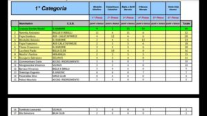 classifica 1° cat dopo 4 prove