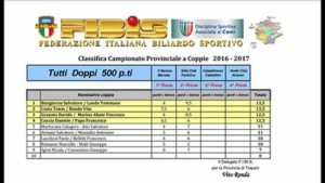 classifica coppie dopo 2° prova